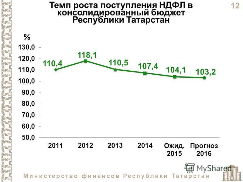 12 Министерство финансов Республики Татарстан Темп роста поступления НДФЛ в консолидированный бюджет Республики Татарстан