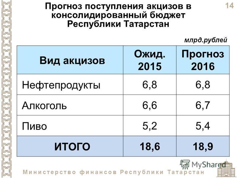 14 Министерство финансов Республики Татарстан Прогноз поступления акцизов в консолидированный бюджет Республики Татарстан Вид акцизов Ожид. 2015 Прогноз 2016 Нефтепродукты 6,8 Алкоголь 6,66,7 Пиво 5,25,4 ИТОГО 18,618,9 млрд.рублей