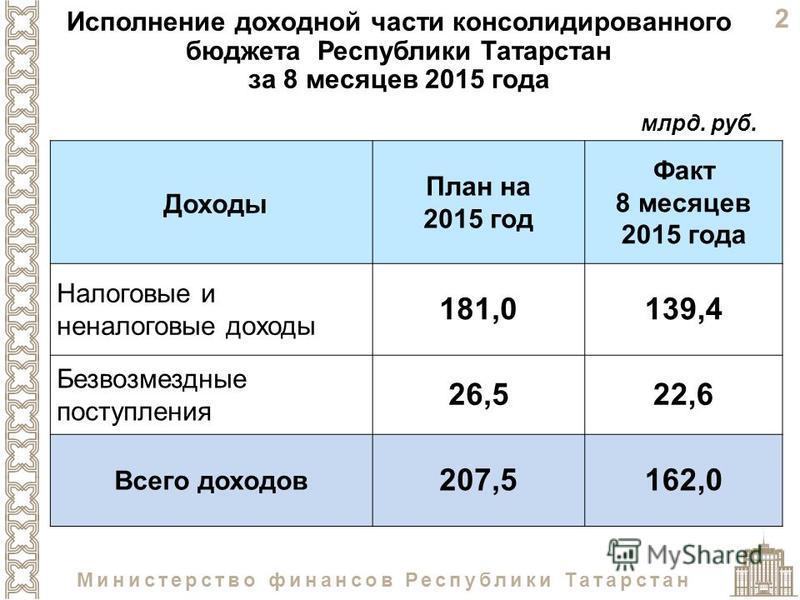 2 Министерство финансов Республики Татарстан Исполнение доходной части консолидированного бюджета Республики Татарстан за 8 месяцев 2015 года млрд. руб. Доходы План на 2015 год Факт 8 месяцев 2015 года Налоговые и неналоговые доходы 181,0139,4 Безвоз