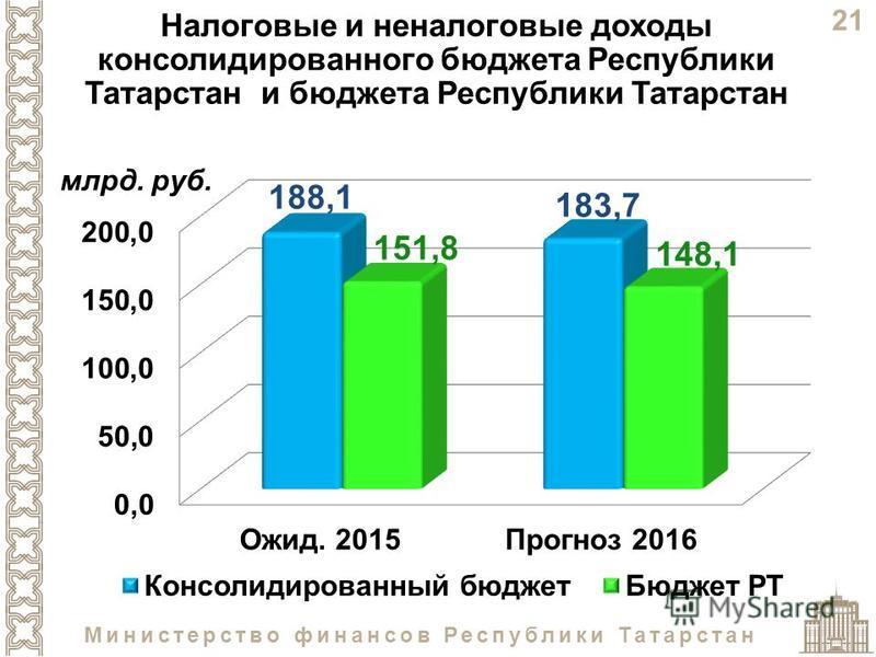 21 Министерство финансов Республики Татарстан Налоговые и неналоговые доходы консолидированного бюджета Республики Татарстан и бюджета Республики Татарстан