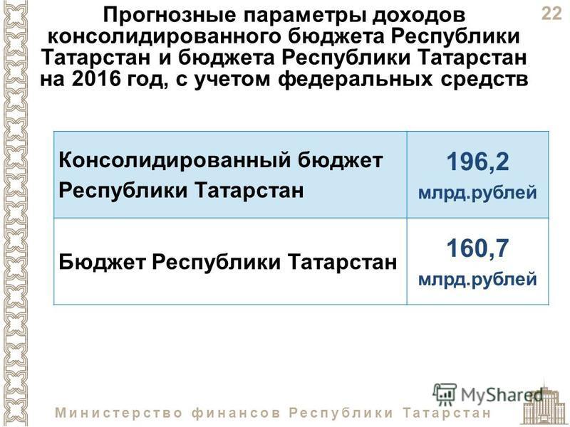 22 Министерство финансов Республики Татарстан Прогнозные параметры доходов консолидированного бюджета Республики Татарстан и бюджета Республики Татарстан на 2016 год, с учетом федеральных средств Консолидированный бюджет Республики Татарстан 196,2 мл