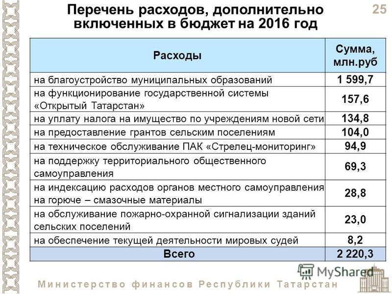 25 Министерство финансов Республики Татарстан Расходы Сумма, млн.руб на благоустройство муниципальных образований 1 599,7 на функционирование государственной системы «Открытый Татарстан» 157,6 на уплату налога на имущество по учреждениям новой сети 1