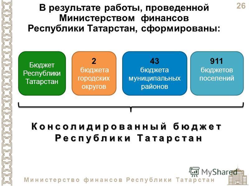 26 Министерство финансов Республики Татарстан 2 бюджета городских округов 43 бюджета муниципальных районов 911 бюджетов поселений Бюджет Республики Татарстан Консолидированный бюджет Республики Татарстан В результате работы, проведенной Министерством