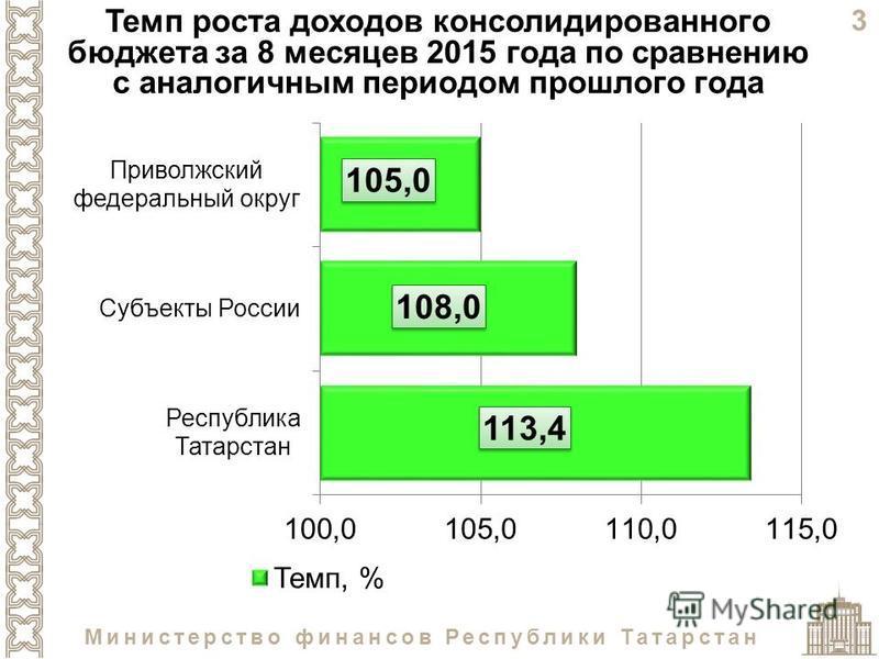 3 Министерство финансов Республики Татарстан Темп роста доходов консолидированного бюджета за 8 месяцев 2015 года по сравнению с аналогичным периодом прошлого года
