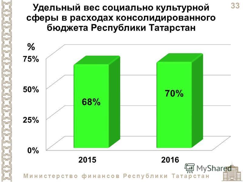33 Министерство финансов Республики Татарстан Удельный вес социально культурной сферы в расходах консолидированного бюджета Республики Татарстан