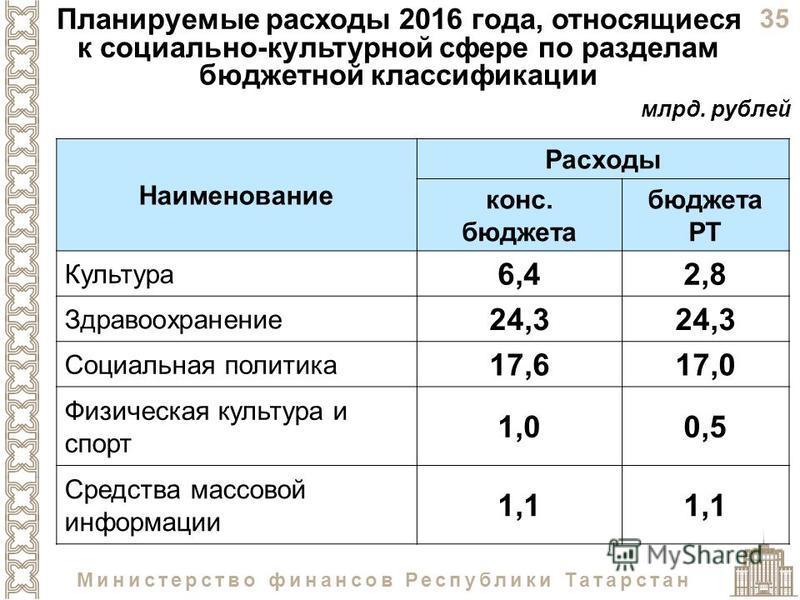 35 Министерство финансов Республики Татарстан Планируемые расходы 2016 года, относящиеся к социально-культурной сфере по разделам бюджетной классификации Наименование Расходы конс. бюджета бюджета РТ Культура 6,42,8 Здравоохранение 24,3 Социальная по