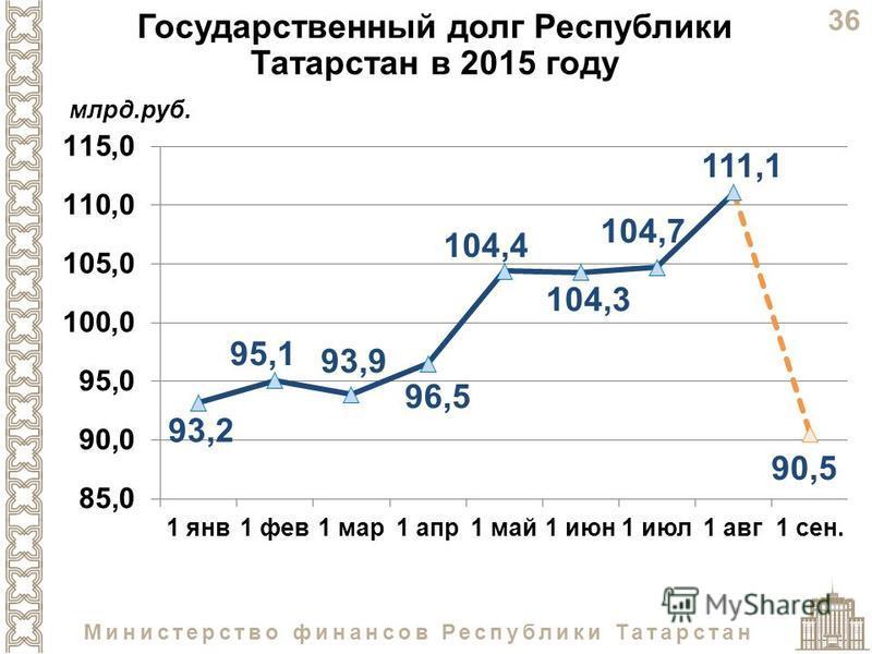 36 Министерство финансов Республики Татарстан Государственный долг Республики Татарстан в 2015 году