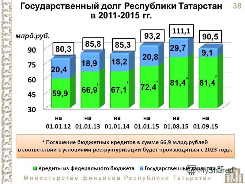 38 Министерство финансов Республики Татарстан Государственный долг Республики Татарстан в 2011-2015 гг. 85,385,3 90,5 млрд.руб.