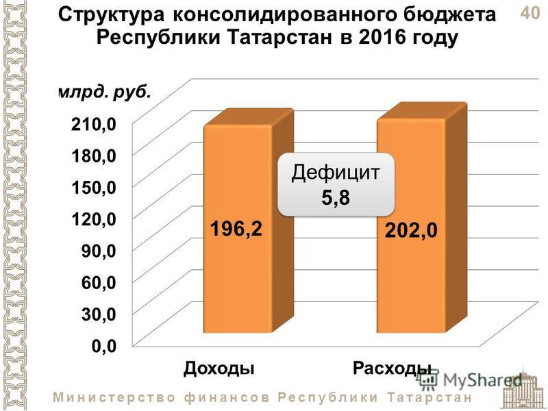 40 Министерство финансов Республики Татарстан Структура консолидированного бюджета Республики Татарстан в 2016 году Дефицит 5,8
