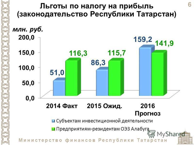6 Министерство финансов Республики Татарстан Льготы по налогу на прибыль (законодательство Республики Татарстан)