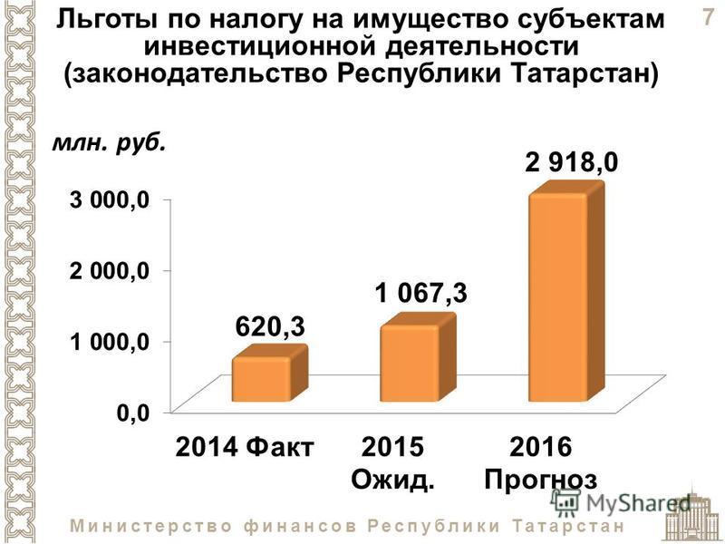 7 Министерство финансов Республики Татарстан Льготы по налогу на имущество субъектам инвестиционной деятельности (законодательство Республики Татарстан)