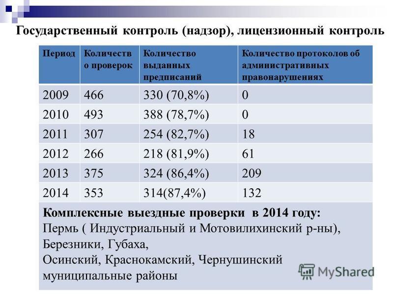 Государственный контроль (надзор), лицензионный контроль 13 Период Количеств о проверок Количество выданных предписаний Количество протоколов об административных правонарушениях 2009466330 (70,8%)0 2010493388 (78,7%)0 2011307254 (82,7%)18 2012266218