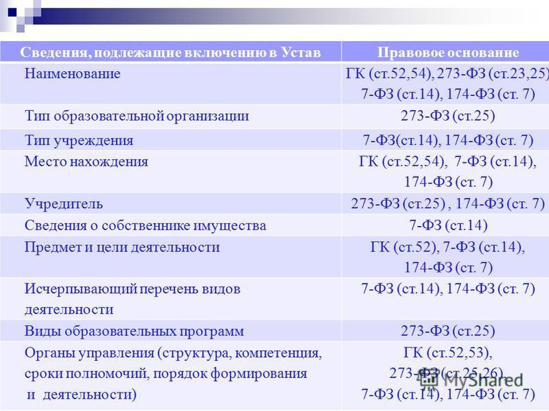 Сведения, подлежащие включению в Устав Правовое основание Наименование ГК (ст.52,54), 273-ФЗ (ст.23,25) 7-ФЗ (ст.14), 174-ФЗ (ст. 7) Тип образовательной организации 273-ФЗ (ст.25) Тип учреждения 7-ФЗ(ст.14), 174-ФЗ (ст. 7) Место нахождения ГК (ст.52,