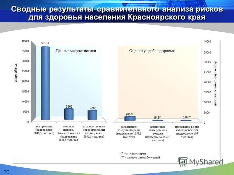 Сводные результаты сравнительного анализа рисков для здоровья населения Красноярского края 20