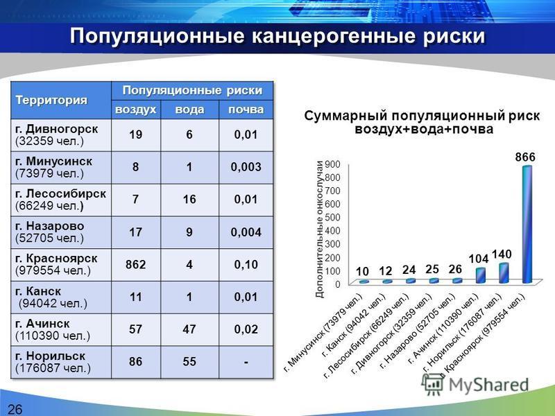 Популяционные канцерогенные риски Суммарный популяционный риск воздух+вода+почва 26