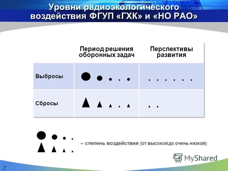 Уровни радиоэкологического воздействия ФГУП «ГХК» и «НО РАО» 7 – степень воздействия (от высокой до очень низкой)