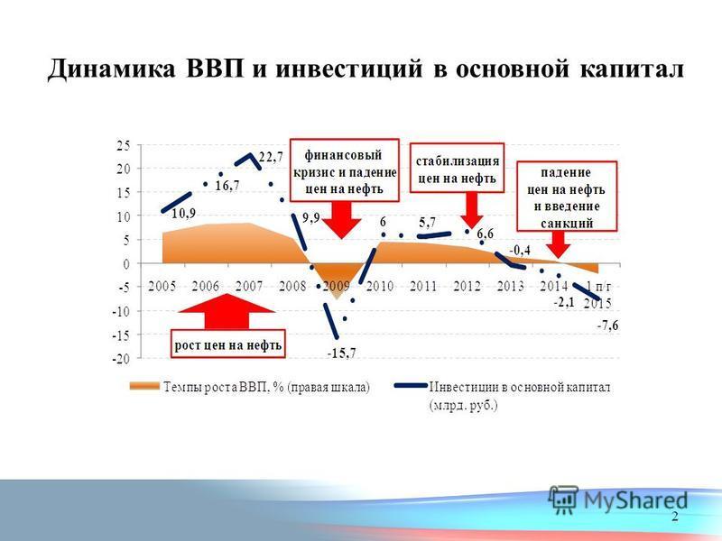 Динамика ВВП и инвестиций в основной капитал 2