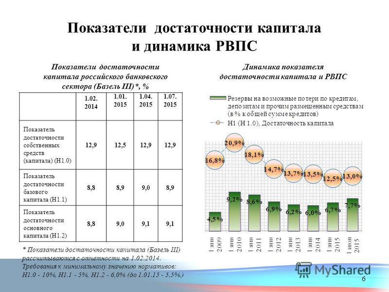 Показатели достаточности капитала и динамика РВПС Показатели достаточности капитала российского банковского сектора (Базель III)*, % Динамика показателя достаточности капитала и РВПС 1.02. 2014 1.01. 2015 1.04. 2015 1.07. 2015 Показатель достаточност