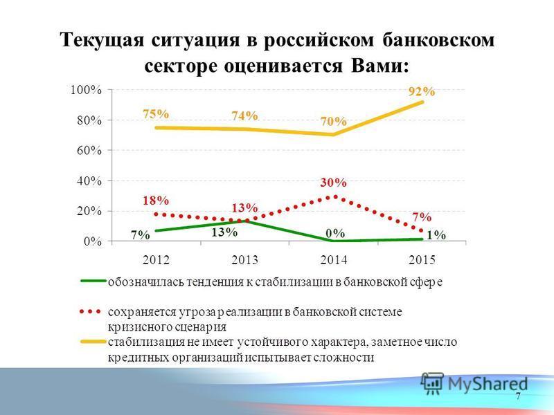 Текущая ситуация в российском банковском секторе оценивается Вами: 7