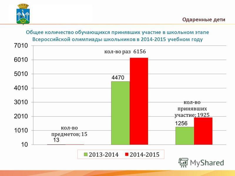 Одаренные дети Общее количество обучающихся принявших участие в школьном этапе Всероссийской олимпиады школьников в 2014-2015 учебном году