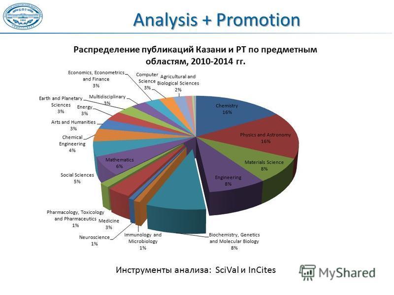 Analysis + Promotion Инструменты анализа: SciVal и InCites