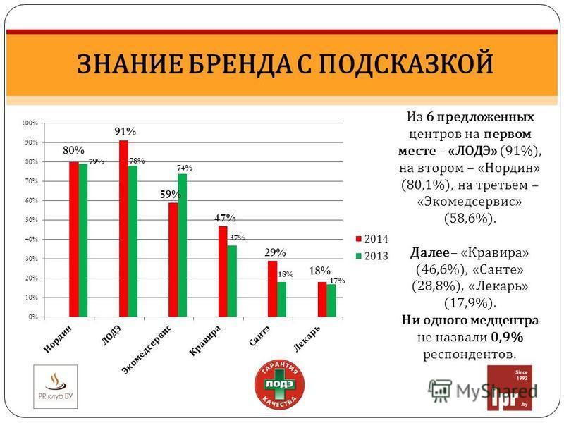 ЗНАНИЕ БРЕНДА С ПОДСКАЗКОЙ Из 6 предложенных центров на первом месте – «ЛОДЭ» (91%), на втором – «Нордин» (80,1%), на третьем – «Экомедсервис» (58,6%). Далее – «Кравира» (46,6%), «Санте» (28,8%), «Лекарь» (17,9%). Ни одного медцентра не назвали 0,9%