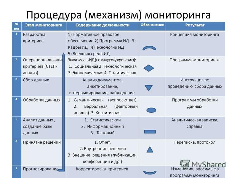 Процедура (механизм) мониторинга п/п Этап мониторинга Содержание деятельности Обозначение Результат 1 Разработка критериев 1) Нормативное правовое обеспечение 2) Программа ИД 3) Кадры ИД 4)Технологии ИД 5) Внешняя среда ИД Концепция мониторинга 2 Опе