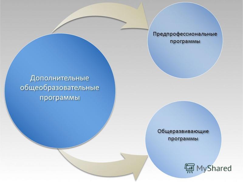 Предпрофессиональные программы Общеразвивающие программы Общеразвивающие программы