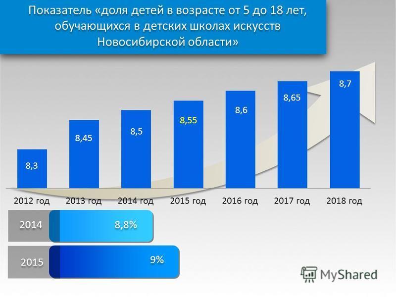 Показатель «доля детей в возрасте от 5 до 18 лет, обучающихся в детских школах искусств Новосибирской области» 9% 2015 8,8% 2014