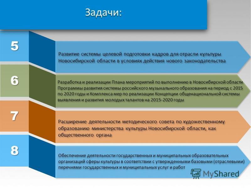 5 Развитие системы целевой подготовки кадров для отрасли культуры Новосибирской области в условиях действия нового законодательства 6 Разработка и реализации Плана мероприятий по выполнению в Новосибирской области Программы развития системы российско