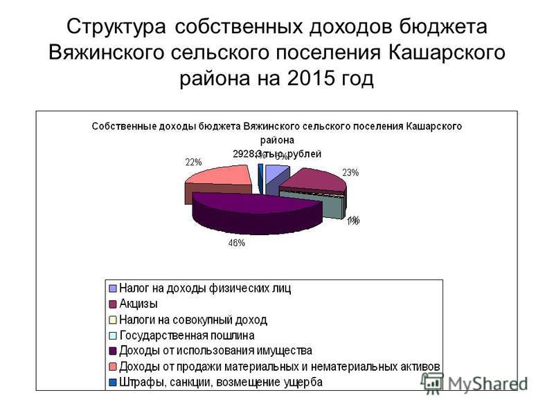 Структура собственных доходов бюджета Вяжинского сельского поселения Кашарского района на 2015 год