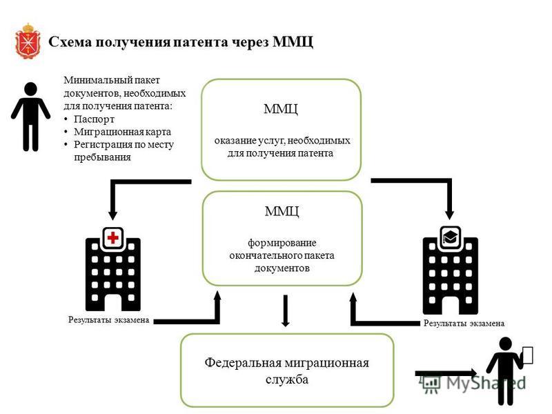 ММЦ оказание услуг, необходимых для получения патента Минимальный пакет документов, необходимых для получения патента: Паспорт Миграционная карта Регистрация по месту пребывания ММЦ формирование окончательного пакета документов Федеральная миграционн