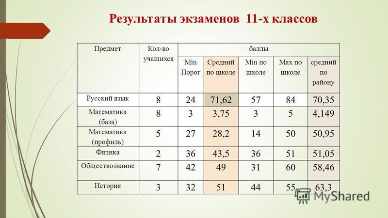 Результаты экзаменов 11-х классов Предмет Кол-во учащихся баллы Min Порог Средний по школе Min по школе Max по школе средний по району Русский язык 82471,62578470,35 Математика (база) 833,75354,149 Математика (профиль) 52728,2145050,95 Физика 23643,5