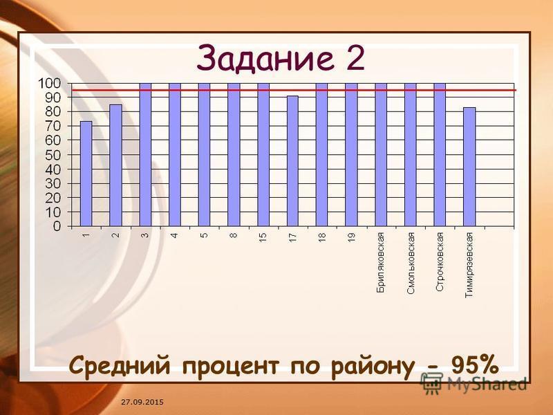 27.09.2015 Задание 2 Средний процент по району - 95 %