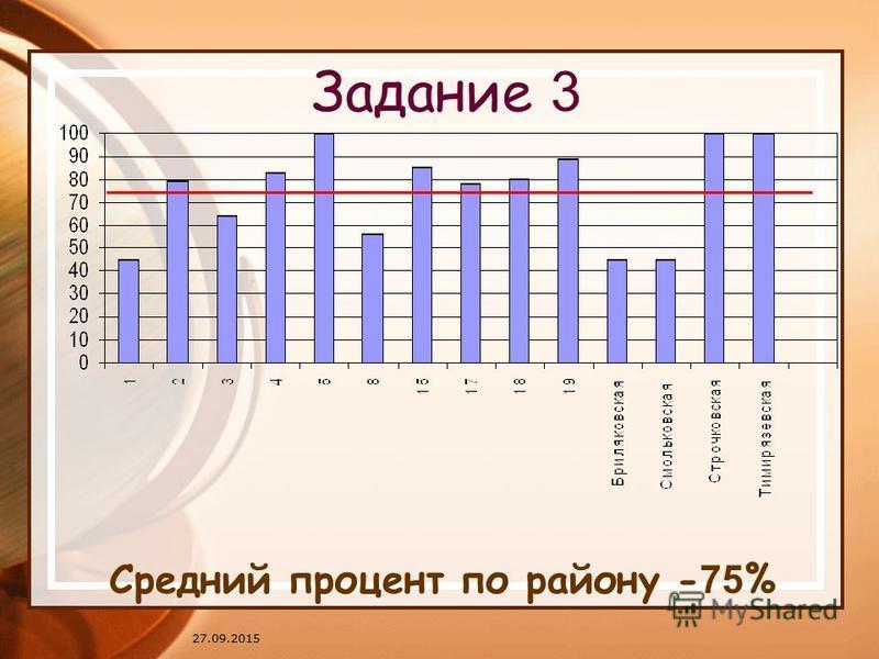 27.09.2015 Задание 3 Средний процент по району - 75 %