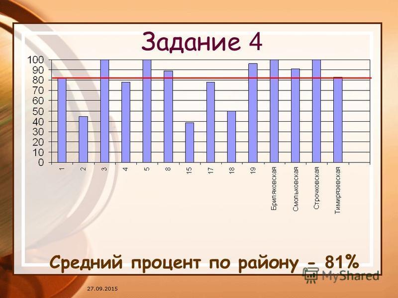 27.09.2015 Задание 4 Средний процент по району - 81 %