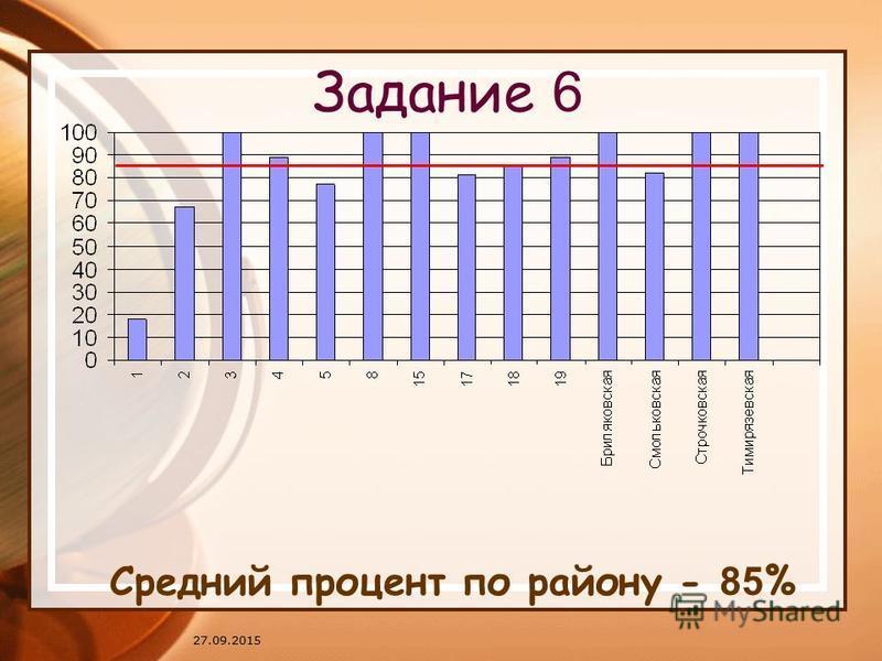 27.09.2015 Задание 6 Средний процент по району - 85 %