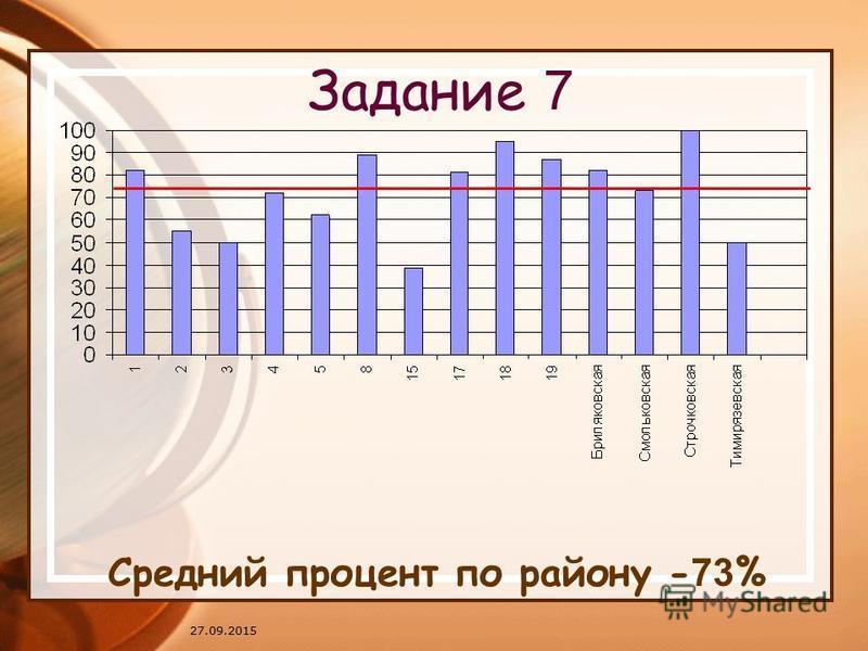 27.09.2015 Задание 7 Средний процент по району - 73 %
