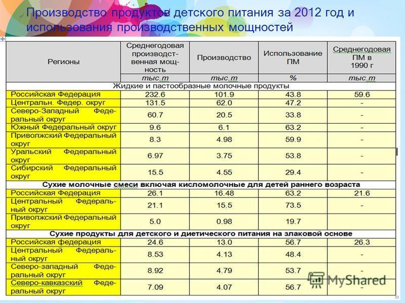 Производство продуктов детского питания за 2012 год и использования производственных мощностей 10