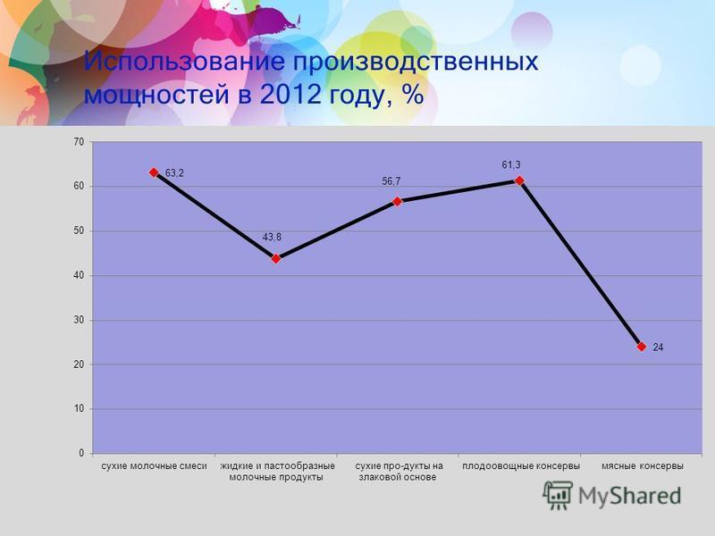 Использование производственных мощностей в 2012 году, % 11