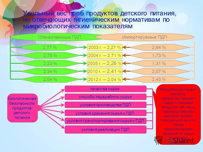 Удельный вес проб продуктов детского питания, не отвечающих гигиеническим нормативам по микробиологическим показателям 14 Отечественные ПДПИмпортируемые ПДП 2004 г. – 2,71 % 2005 г. – 2,26 % 2010 г. – 2,41 % 2012 г. – 2,04 % 2,77 % 1,73 % 2,23 % 2,04
