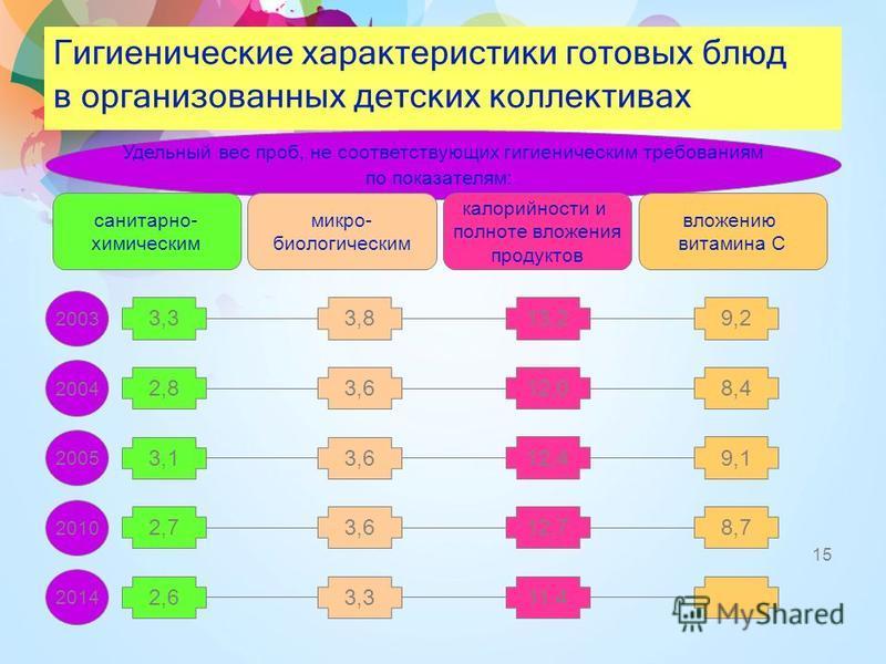 Гигиенические характеристики готовых блюд в организованных детских коллективах 15 Калорийность и полнота вложения продуктов Удельный вес проб, не соответствующих гигиеническим требованиям по показателям: калорийности и полноте вложения продуктов микр