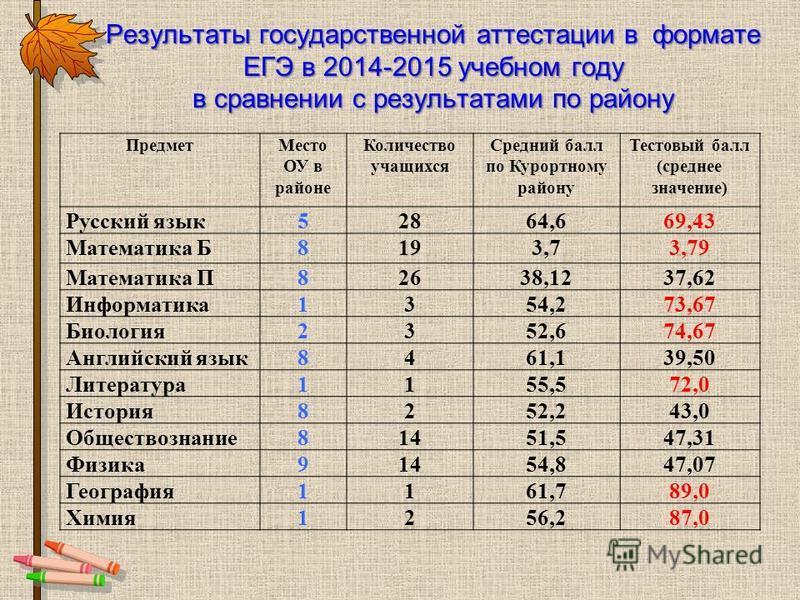 Результаты государственной аттестации в формате ЕГЭ в 2014-2015 учебном году в сравнении с результатами по району Предмет Место ОУ в районе Количество учащихся Средний балл по Курортному району Тестовый балл (среднее значение) Русский язык 52864,669,