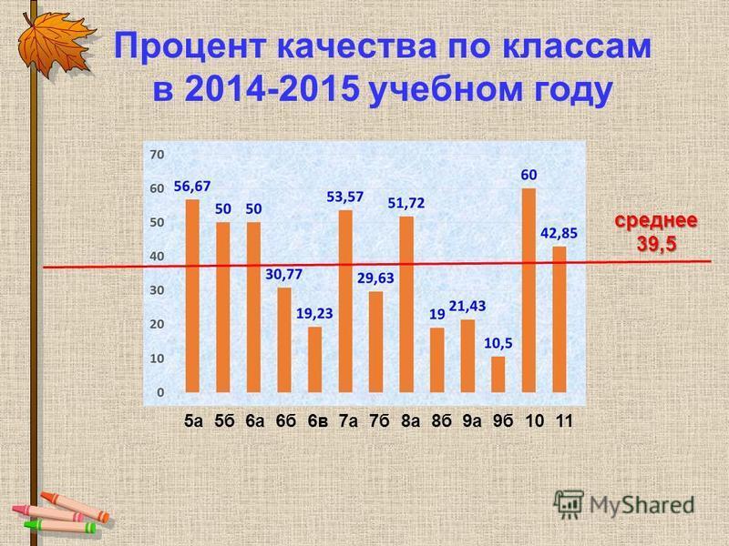 Процент качества по классам в 2014-2015 учебном году 5 а 5 б 6 а 6 б 6 в 7 а 7 б 8 а 8 б 9 а 9 б 10 11 среднее 39,5
