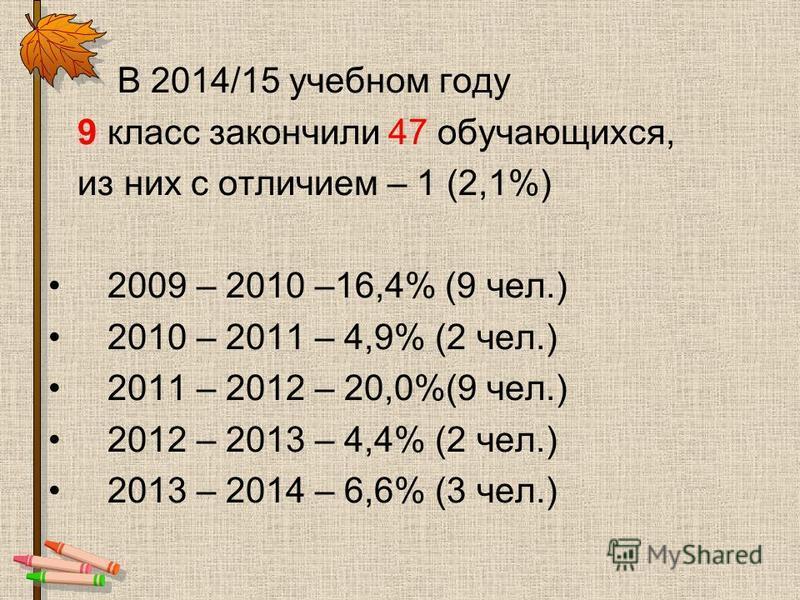 В 2014/15 учебном году 9 класс закончили 47 обучающихся, из них с отличием – 1 (2,1%) 2009 – 2010 –16,4% (9 чел.) 2010 – 2011 – 4,9% (2 чел.) 2011 – 2012 – 20,0%(9 чел.) 2012 – 2013 – 4,4% (2 чел.) 2013 – 2014 – 6,6% (3 чел.)