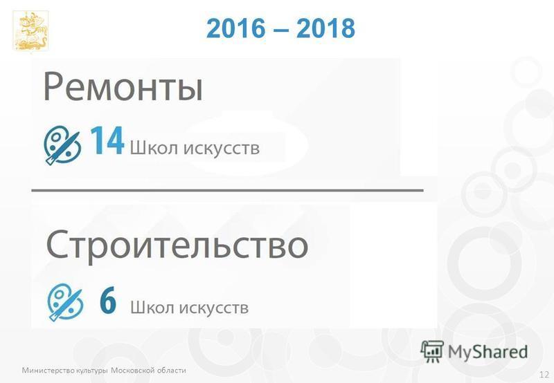 12 Министерство культуры Московской области 2016 – 2018