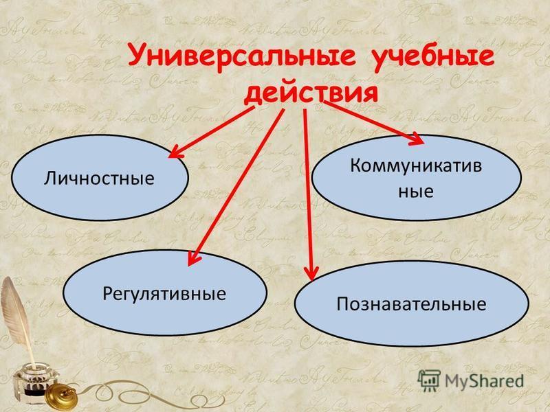 Универсальные учебные действия Личностные Регулятивные Познавательные Коммуникатив ные