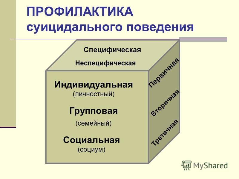 ПРОФИЛАКТИКА суицидального поведения Индивидуальная (личностный) Групповая (семейный) Социальная (социум) Первичная Вторичная Третичная Специфическая Неспецифическая