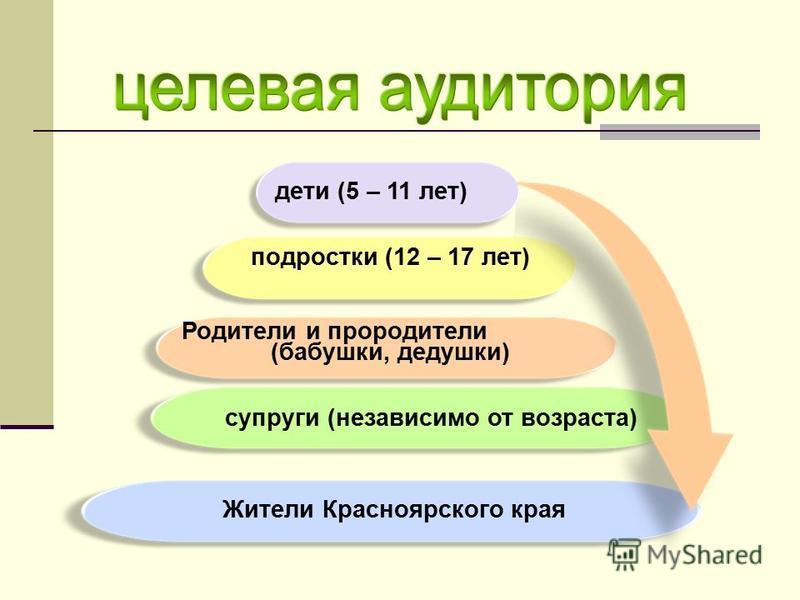дети (5 – 11 лет) подростки (12 – 17 лет) Родители и прародители (бабушки, дедушки) супруги (независимо от возраста) Жители Красноярского края