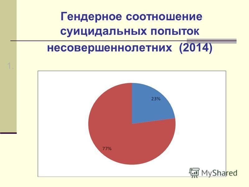 Гендерное соотношение суицидальных попыток несовершеннолетних (2014) 1.